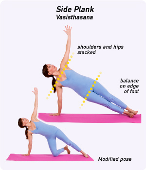 How To Do Side Plank Pose In Yoga Yogaoutlet Com